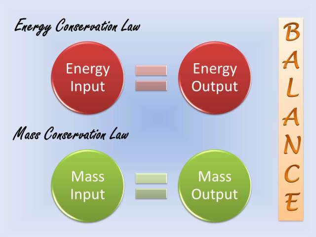 The Law of Conservation of Mass and Energy