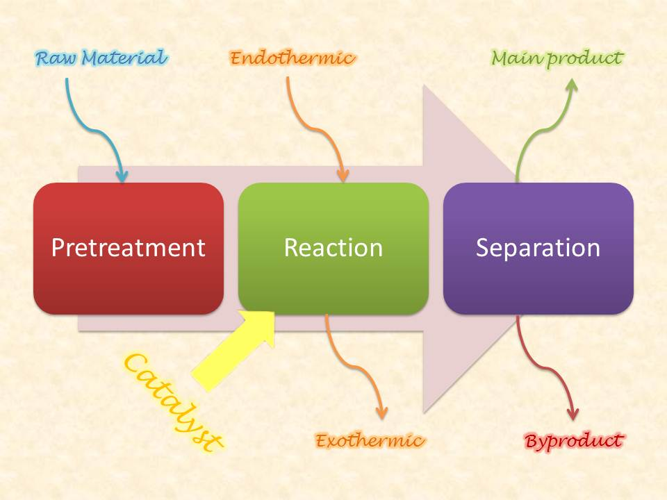General Process Cycle in Chemical Engineering