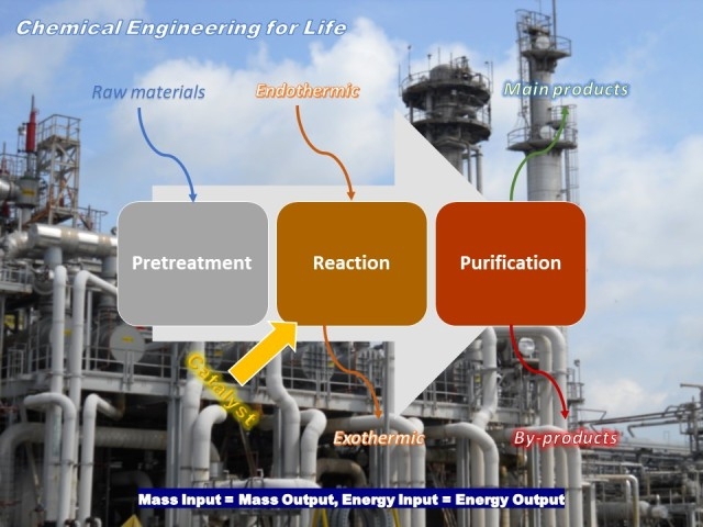 ChemEng in Life